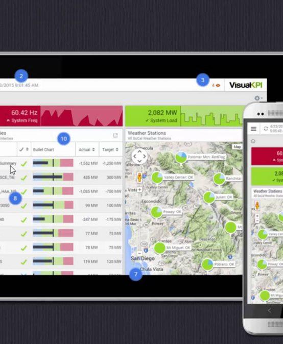 Lean Accounting e KPI Visual